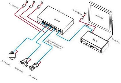 IP kamera bekötése